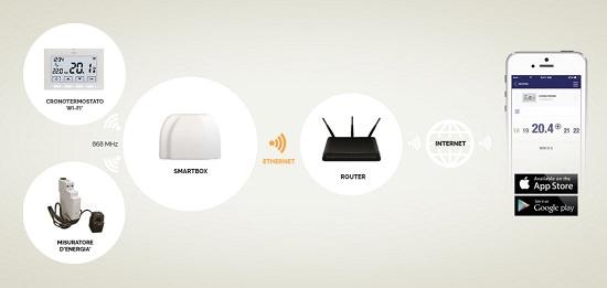 Schema Collegamento Di Termostati A Elettrovalvole E Caldaia : Cronotermostato wifi per caldaia con smartbox perry da smartphone