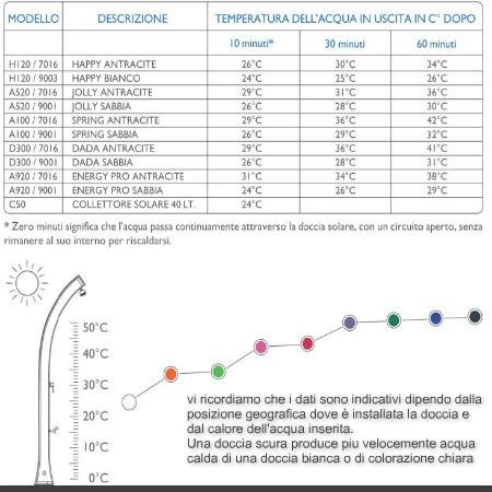 Temperatura acqua in uscita a seconda del colore della doccia